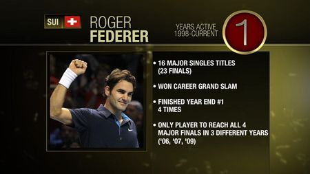 Roger Federer #1 TC Greatest of All Time